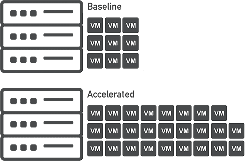 VM-Density-Comparison