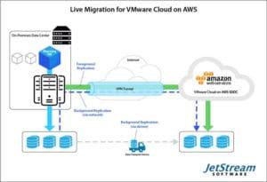 JetStream Software Announces JetStream Migrate for VMware Cloud on AWS