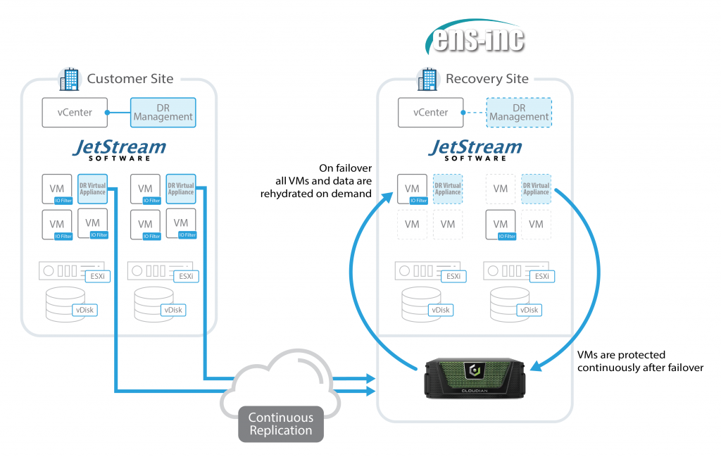 JetStream DR on Cloudian protecting a VMware Environment