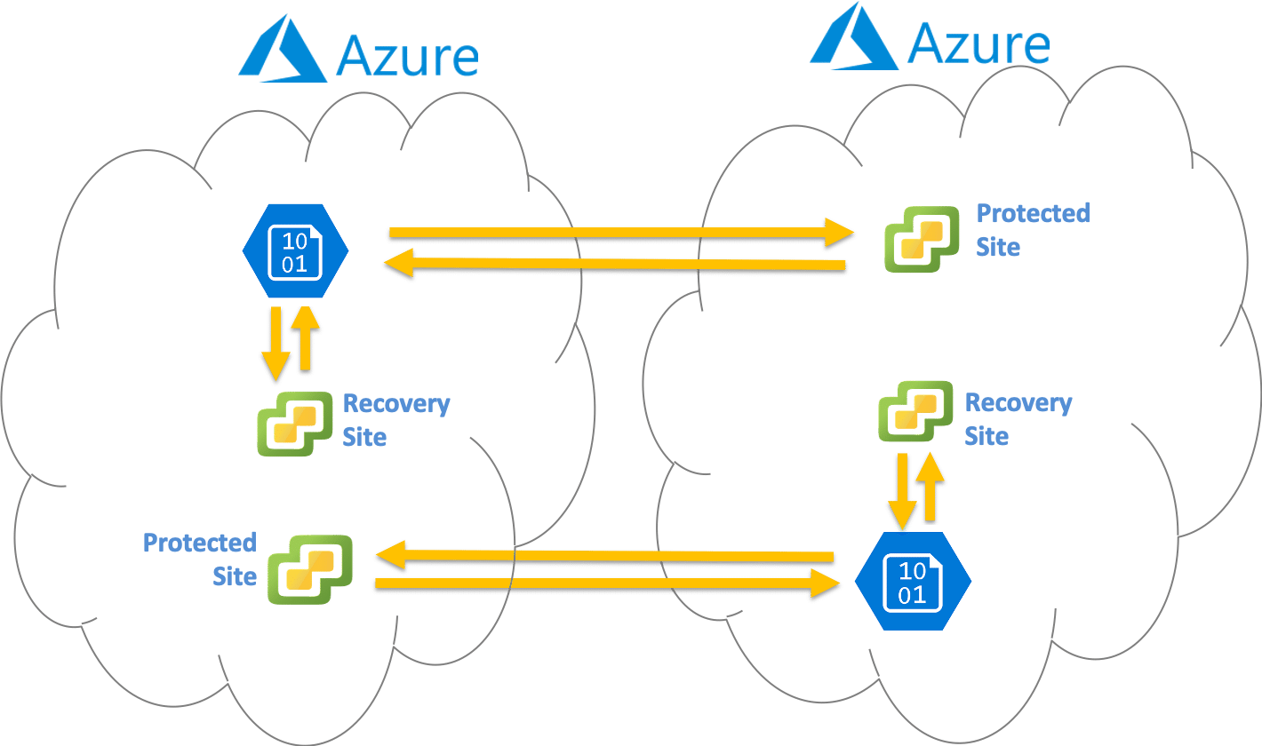 Azure Cloud to Cloud DR for Azure VMware Solution