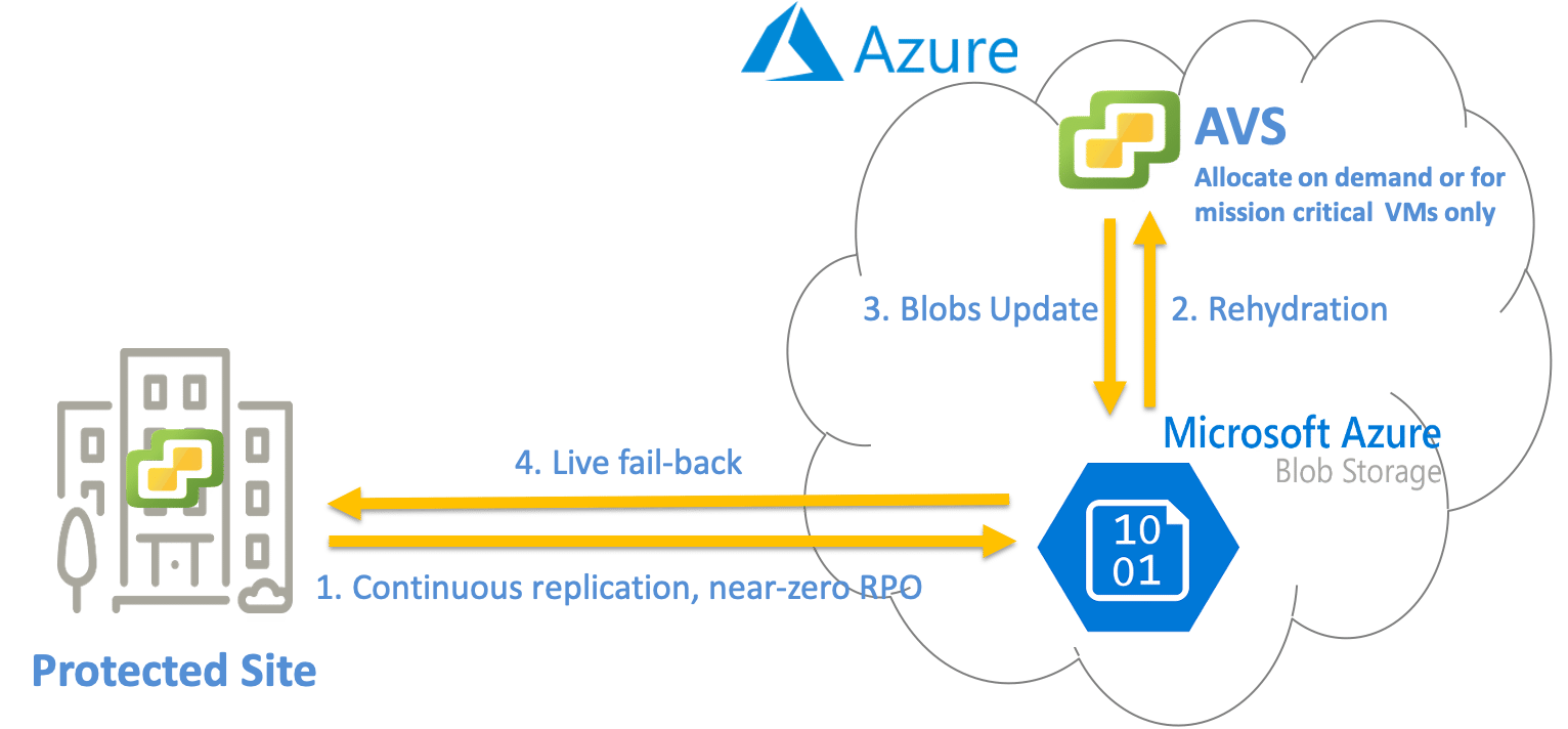 DRaaS- Business Continuity with Azure and Recovery to Protected Site for Azure VMware Solution