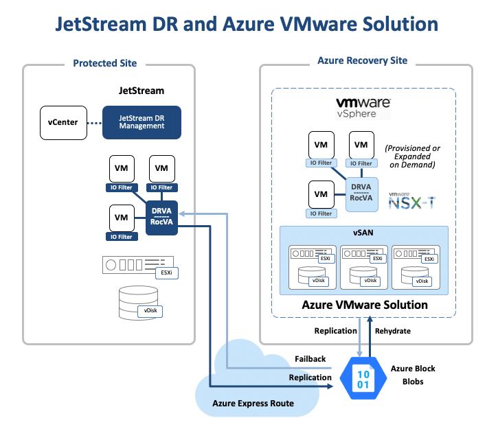 JetStream DR and Azure VMware Solution